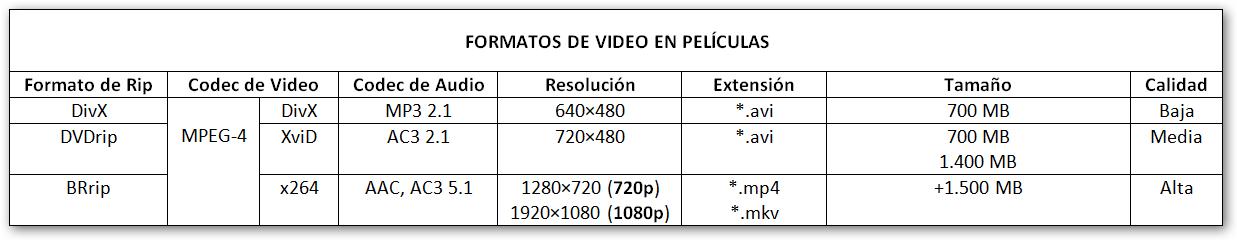 diferencias 720p y 1080p 3d