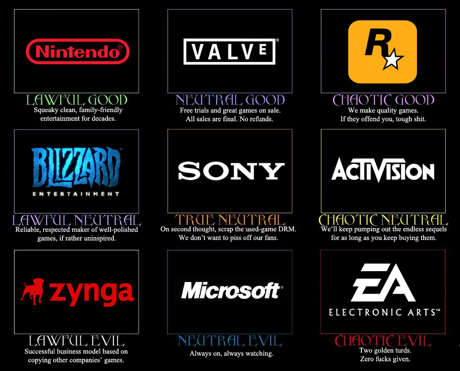 Electronic Arts recauda 4 millones de $ gracias a la elasticidad
