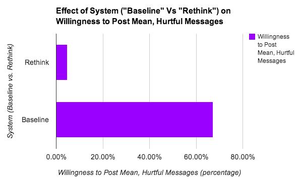 rethink-graph